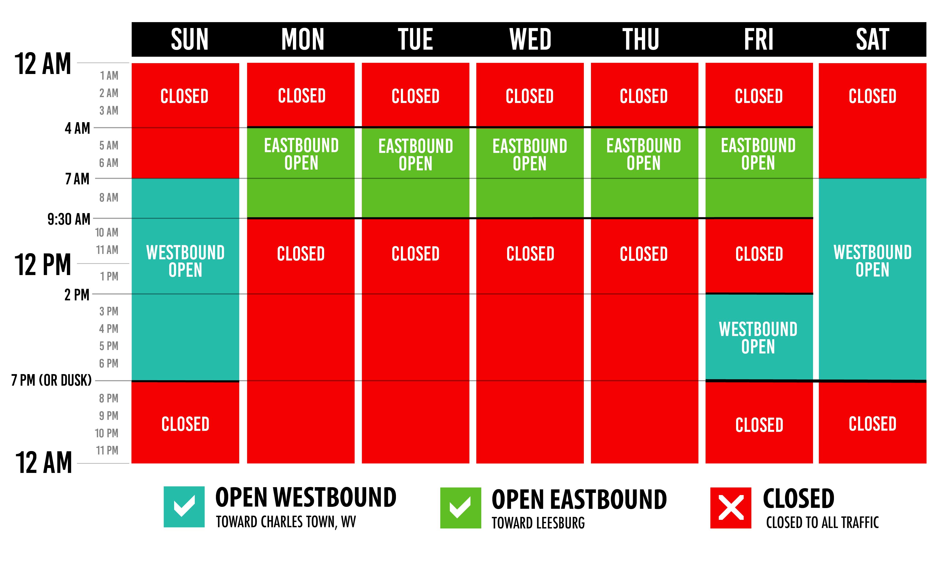 Partial Closings